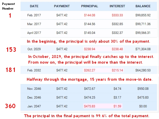 amortization calculator with additional principal payments