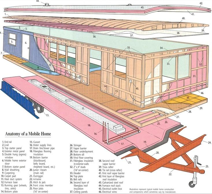 anatomy of a mobile home