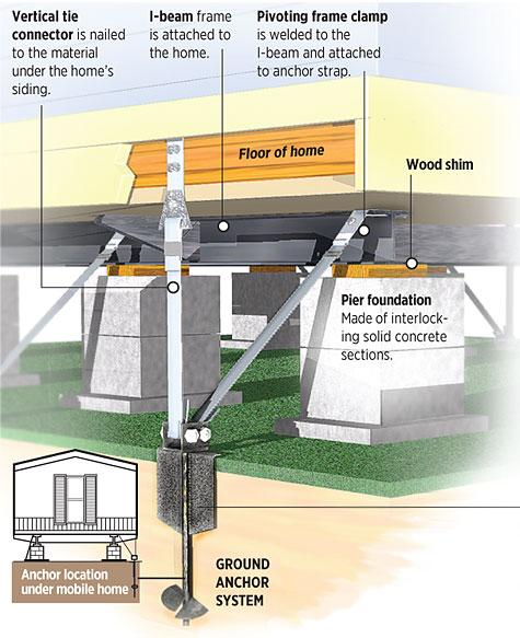 mobile home maintenance tips-under home