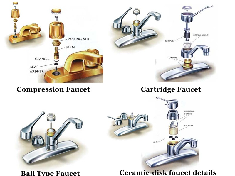 Types of faucets