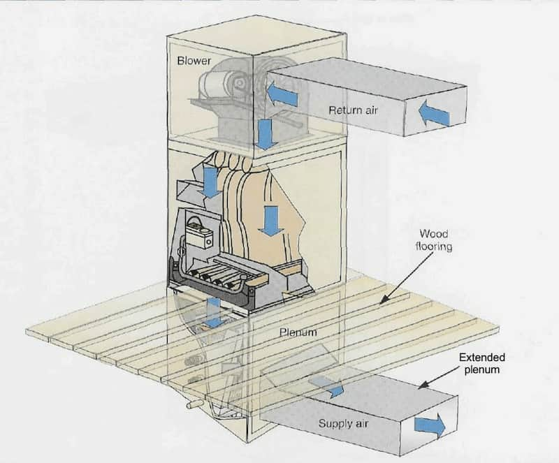 Downflow-furnace-illustration