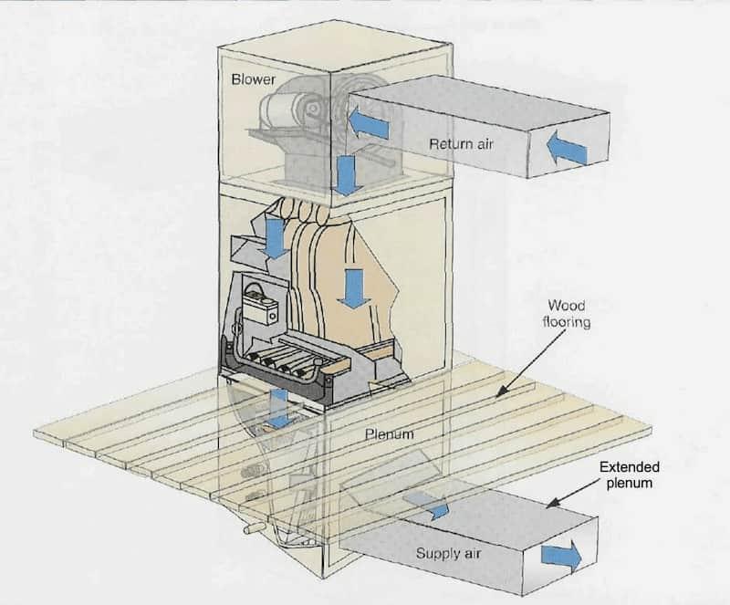Downflow-furnace-illustration