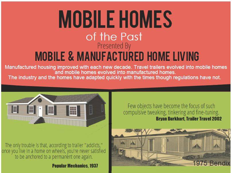 Our Mobile Homes of the Past Infographic