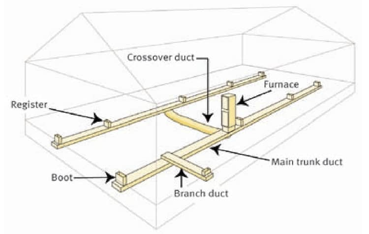 Mobile-home-heating-and-cooling-system-ductwork-and-crossover. Png