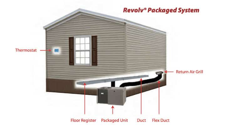 Complete Guide To Mobile Home Furnaces And Heat Pumps on mobile home duct work, mobile home roof designs, mobile home duct repair, mobile home ac duct, mobile home ac units,