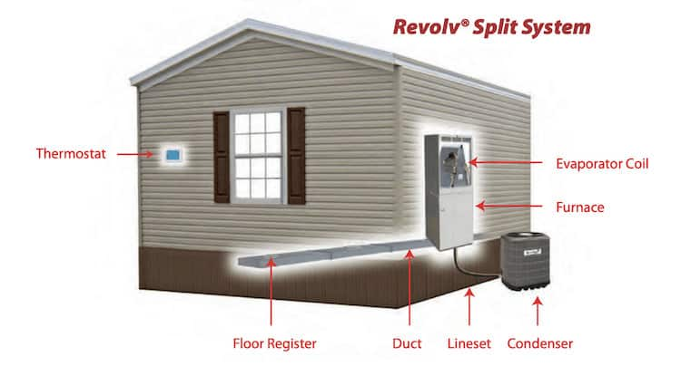 Revolve-split-system-mobile-home-heating-and-cooling-systems