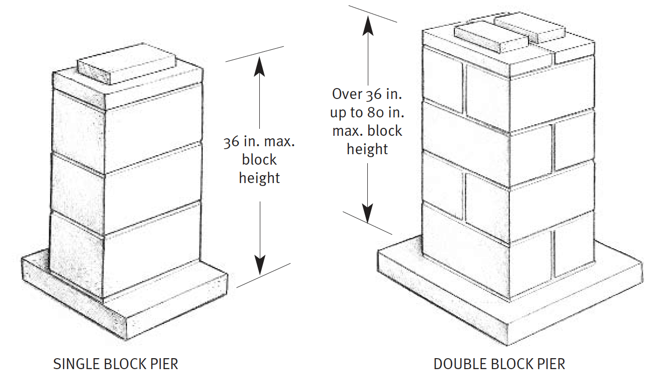 block formation when re-leveling a mobile home