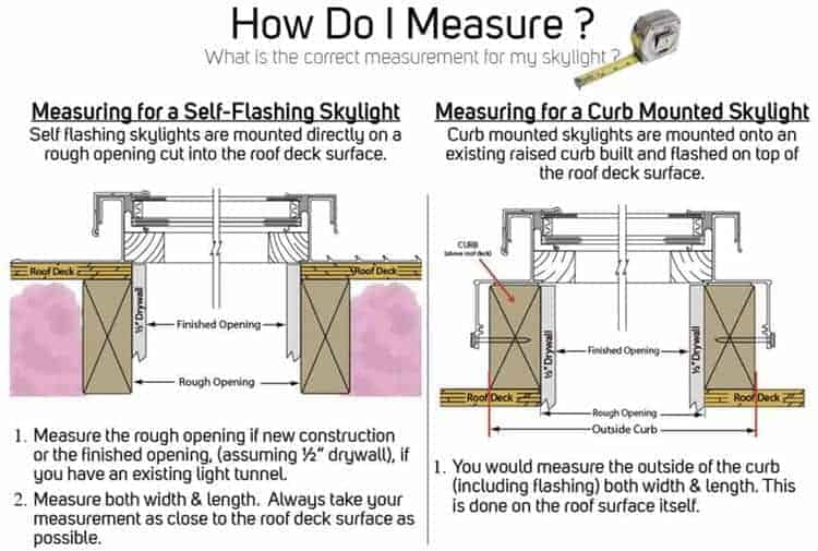how to measure for a skylight