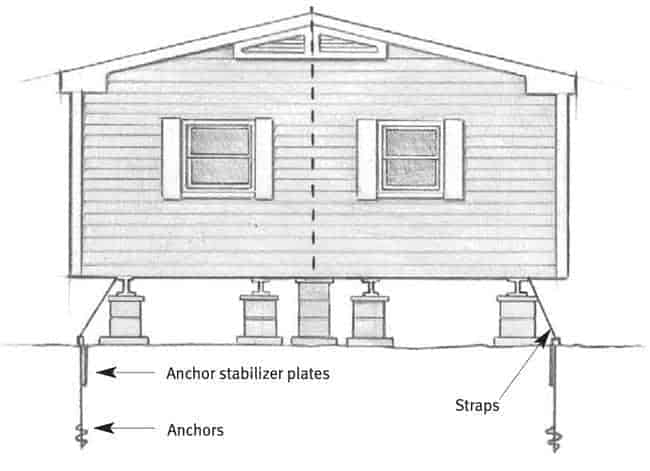 mobile home anchors in soil