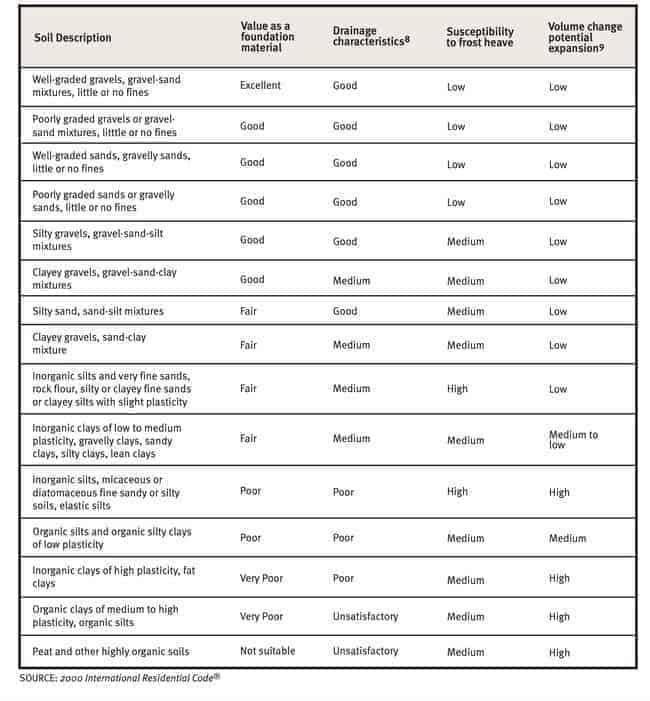 soil descriptions and property