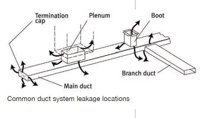 seal heating ducts-Common Duct Work leak locations