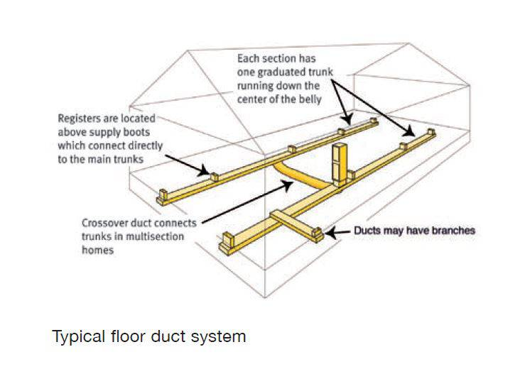 seal heating ducts-Floor Duct Location in double wide