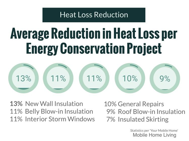 Heat Loss Reduction by improvement on mobile home
