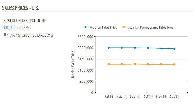 Home prices vs forclosure prices