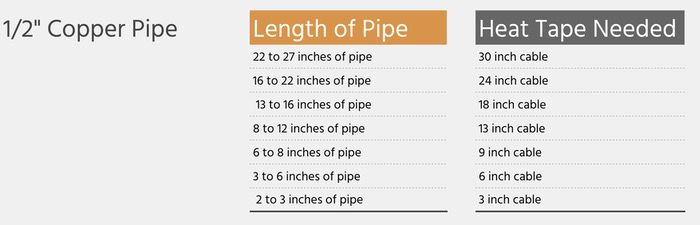 How much heat tape to buy for 1:2 inch copper pipe lengths