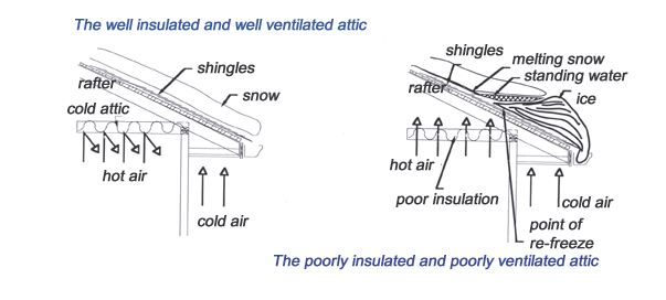 Ice Dam issues on mobile home roofing