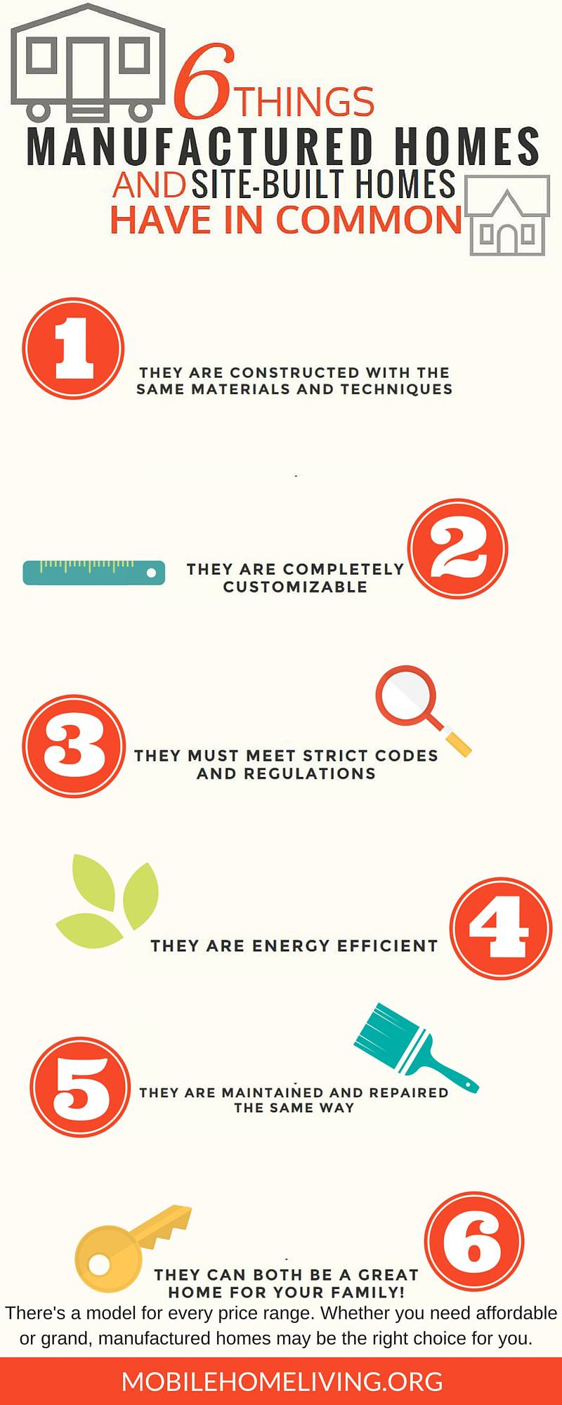 Manufactured Homes and Site Built Homes Common Infographic