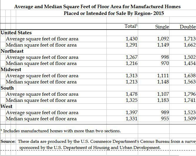 Median Square Feet of Floor Space for Manufactured Homes in 2015