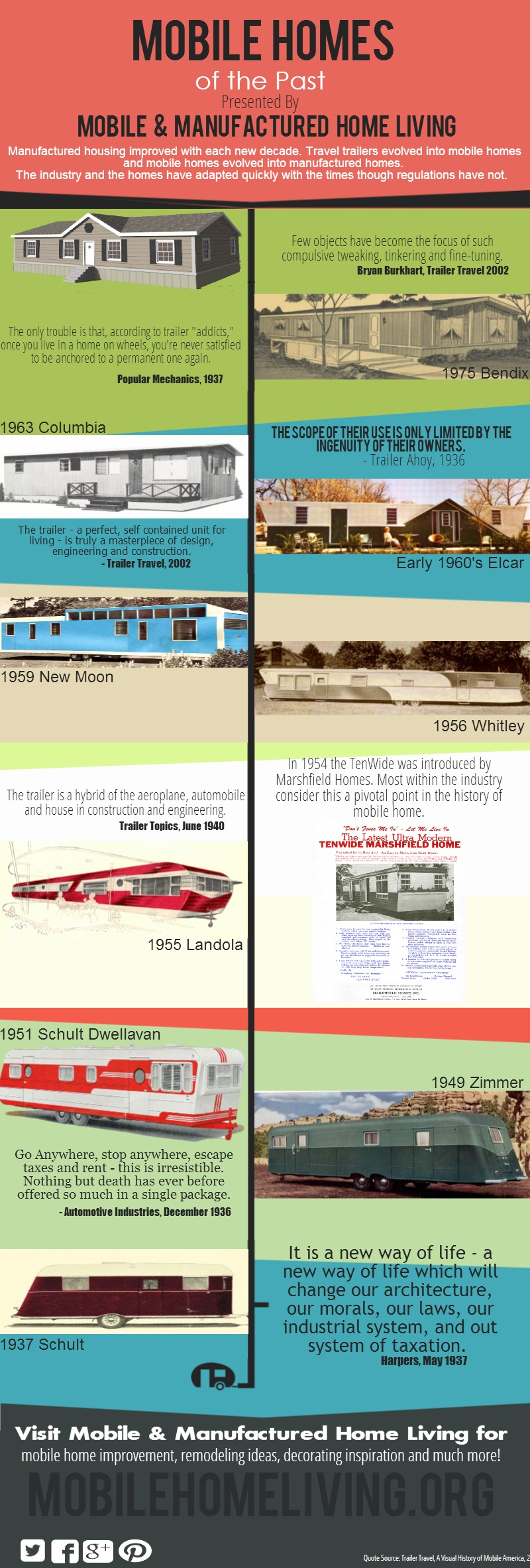 History of Mobile Homes Infographic
