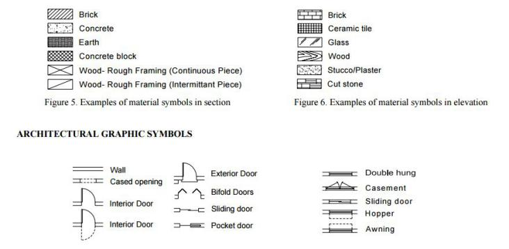 Typical manufactured hom floor plan symbols