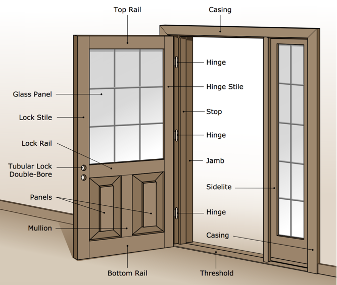 mobile home doors guide - anatomy of an exterior door - mobile home door guide