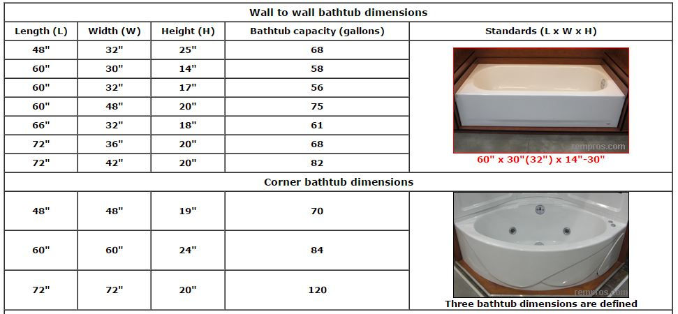 Mobile home bathroom guide for Garden tub sizes