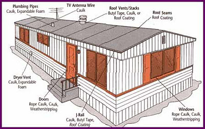 buying a used mobile home best tips for buying a used mobile home wiring diagram for double wide mobile home at edmiracle.co