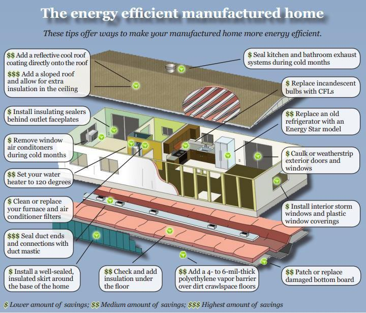 energy efficiency for manufactured homes (1)