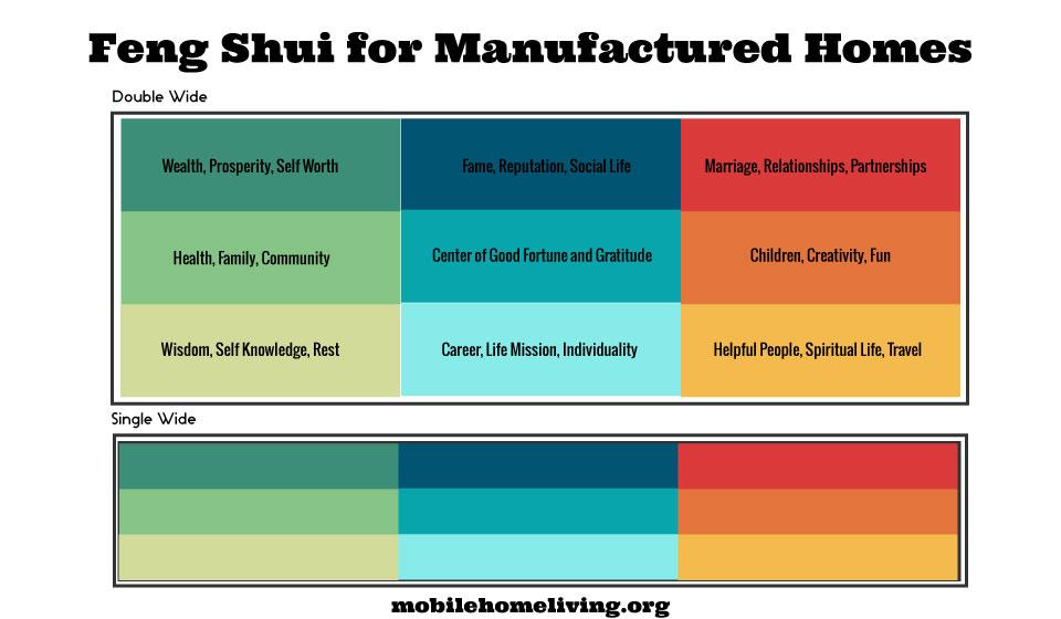 Feng shui for manufactured homes mobile home living - Feng shui mobel ...