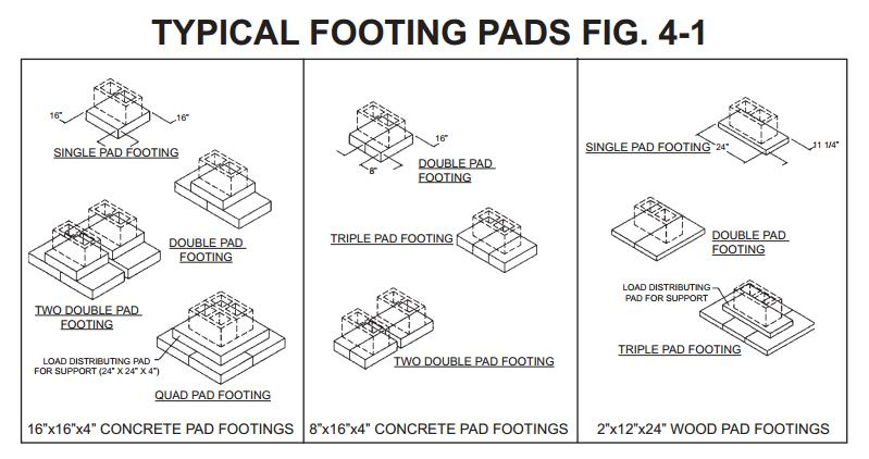 manufactured home installation and setup - footing pads for manufactured homes