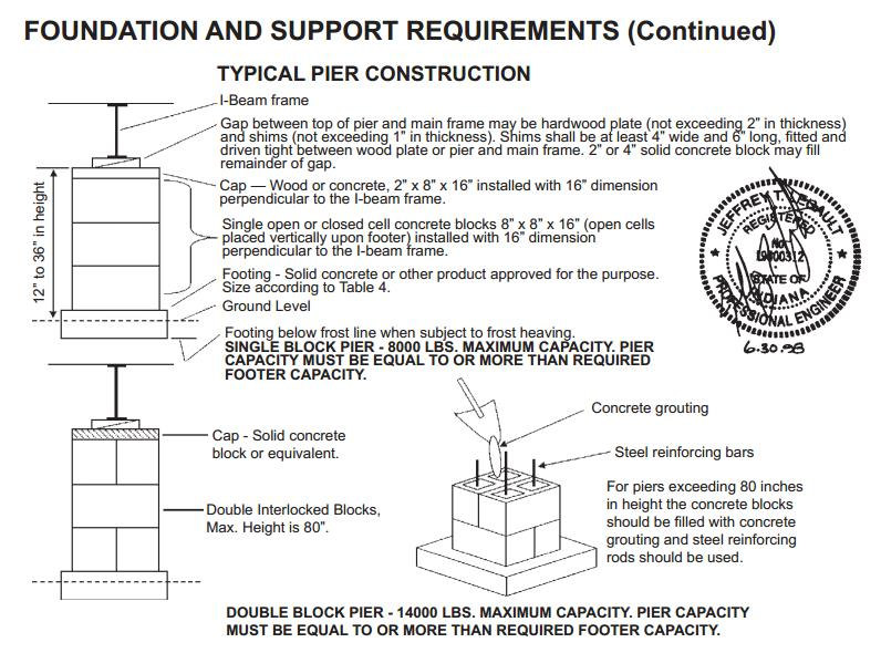 Foundation and support requirements skyline