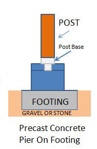 Mobile Home Additions - correct frost line footings and pier graphic