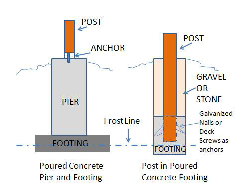 Mobile Home Additions - correct frost line footings and pier