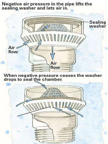 how an air admittance valve works