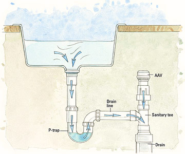 Manufactured home plumbing drainage and ventilation issues for Kitchen p trap installation