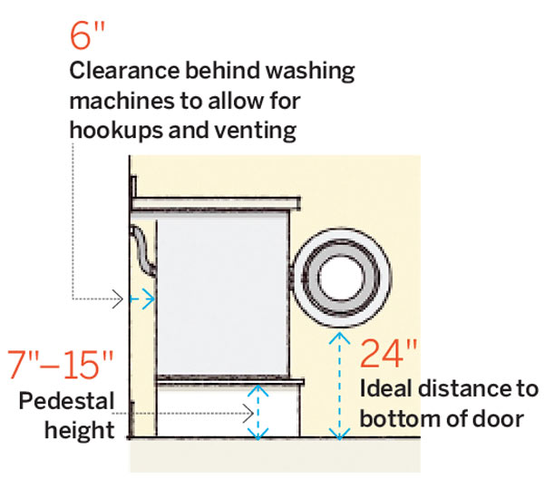 Laundry room dimensions 2