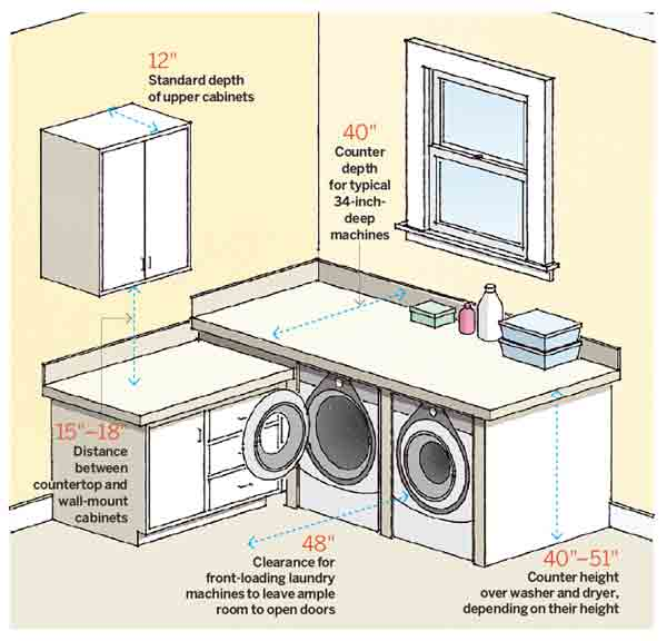 Laundry Room Makeover Ideas For Your Mobile Home Living