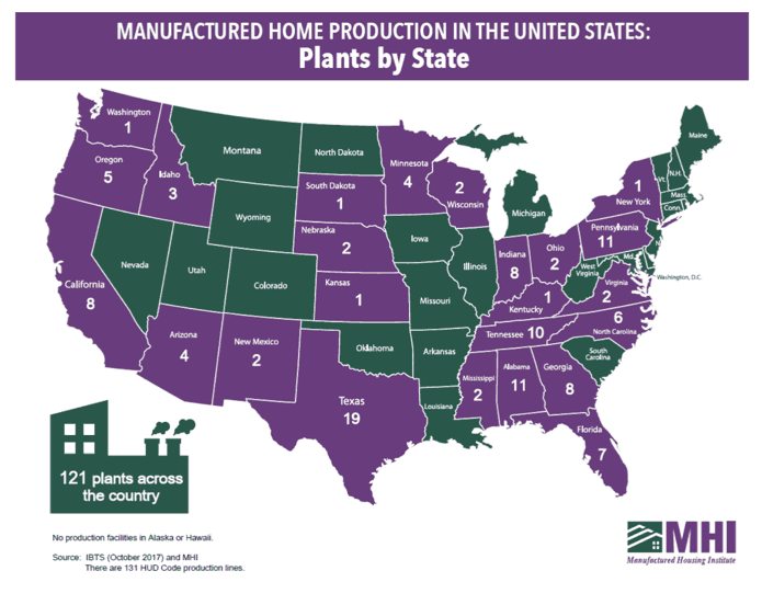 Manufactured home builders - 121 plants in the us