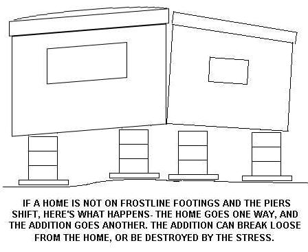 mobile home addition- proper footings for additions