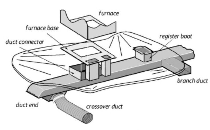 mobile home ducts and crossover illustration