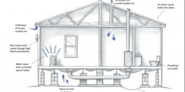 moisture problems in manufactured homes - sources of moisture