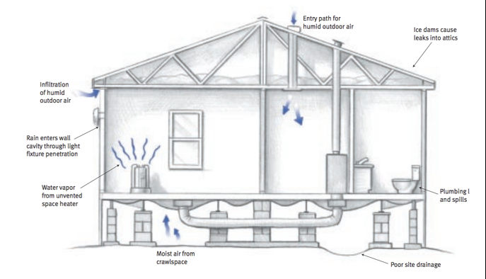 Diagnose And Repair Venting Issues In A Mobile Home Manual Guide
