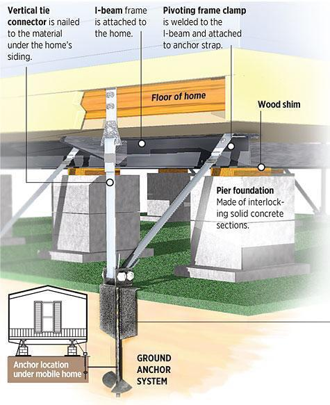 protect your mobile home from high winds with tie downs