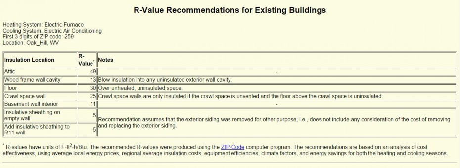 recommended R-value for southern WV homes