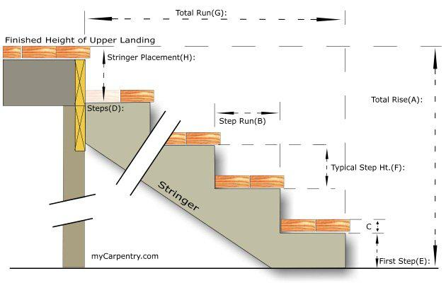 stair ratios that must be calculated when building your own mobile home steps