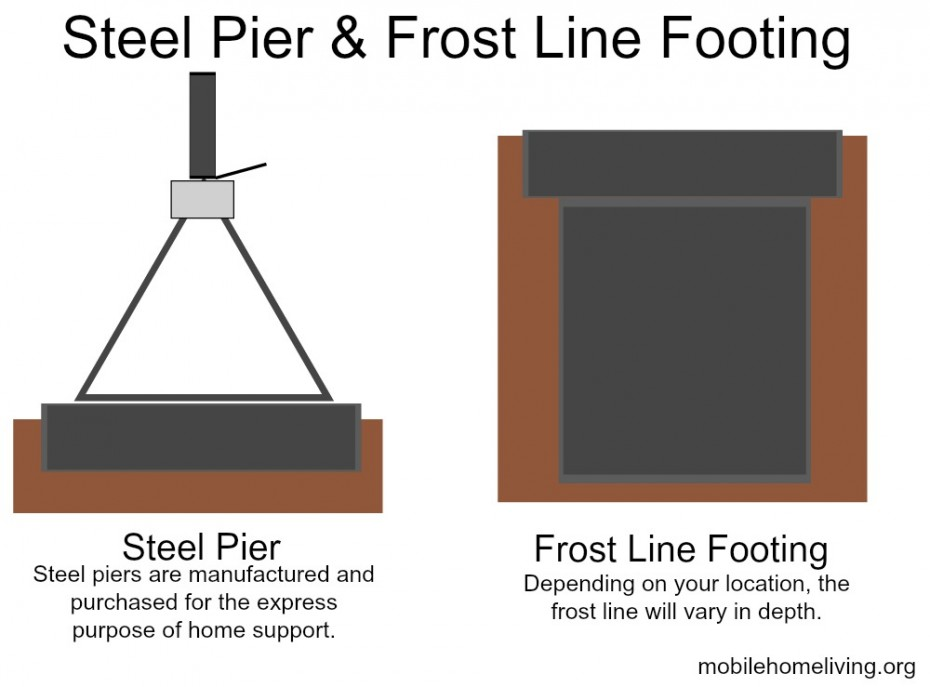 steel pier and frost line footings w text