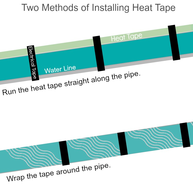 two methods of installing heat tape