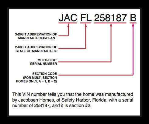Manufactured Home HUD Tags -what each digit represents in a manufactured home Serial number